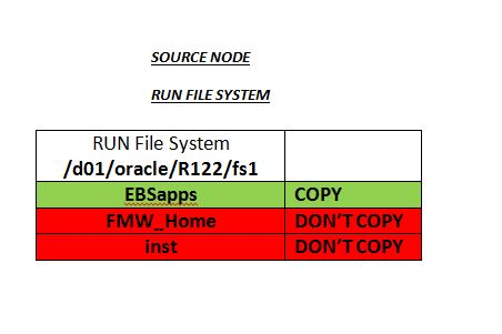 r12 cloning In this article , i will explain the cloning process in 122 by taking a real clone from an ebs 1223 with split configuration to a single server environment.